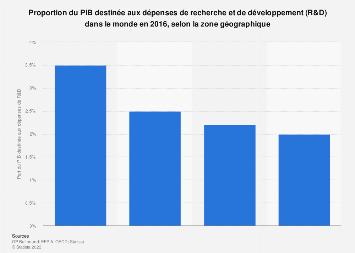 Part du PIB destinée aux dépenses de R&D par zone géographique dans le monde 2016
