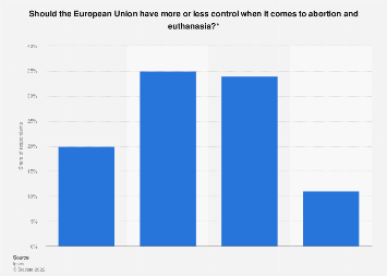Opinions on the extent of EU control over abortion and euthanasia Netherlands 2019