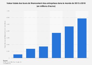 Montant total des tours de financement des entreprises dans le monde 2013-2018