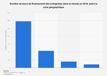 Nombre de tours de financement des entreprises dans le monde par zones 2018