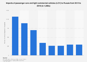 Imports of passenger cars and LCVs to Russia 2012-2018