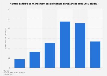 Nombre de tours de financement des entreprises européennes 2013-2018