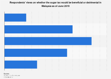 Would the sugar tax be beneficial or detrimental Malaysia 2019