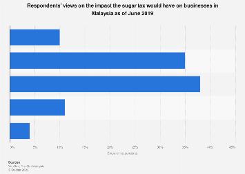 Impact of sugar tax on businesses Malaysia 2019