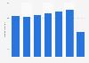 Number of destinations by Aéroports de Montréal 2014-2018