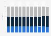 Passenger traffic share by type of Aéroports de Montréal 2009-2018