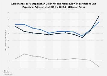 Warenhandel der Europäischen Union mit dem Mercosur bis 2018