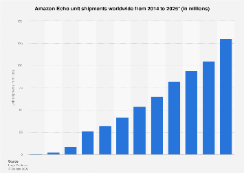 Amazon Echo unit shipment worldwide 2014-2025