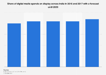 Share of digital media spends on display in India 2016-2020