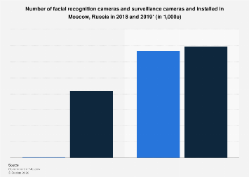 CCTV and facial recognition cameras in Moscow 2018-2019