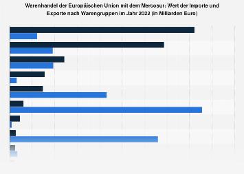 Warenhandel der Europäischen Union mit dem Mercosur nach Warengruppen 2018