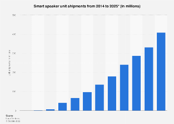 Smart speaker unit sales worldwide 2014-2025