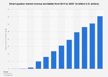 Smart speaker market value worldwide 2014-2025