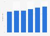 Eintrittspreis von Thermen in Österreich bis 2020