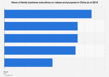 Opinions of family business executives on values and purpose in China 2018