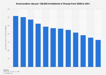 Annual incarceration rate in Russia 2008-2018