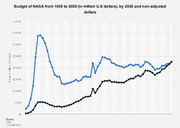 Budget of NASA 1959-2020