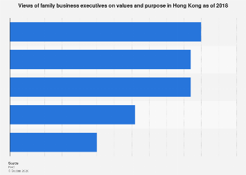 Opinions of family business executives on values and purpose in Hong Kong 2018