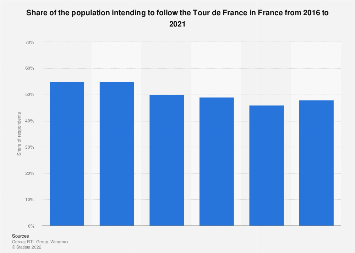 Share of French people who planned to follow the Tour de France 2016-2019