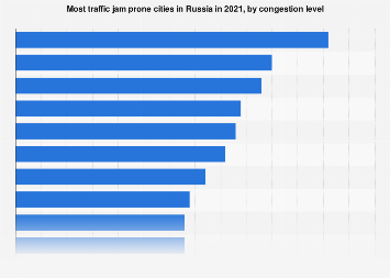 Ranking of Russian cities by congestion level in 2018
