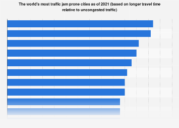 Most congested cities in the world 2018