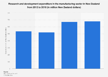 Manufacturing sector R&D spending New Zealand 2012-2018