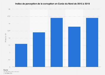 Corée du Nord : appréciation du niveau de corruption 2015-2018