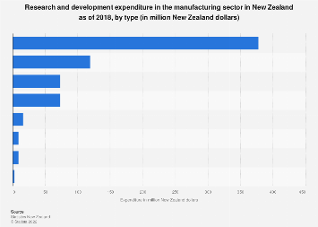 R&D spending in manufacturing sector New Zealand 2018 by type