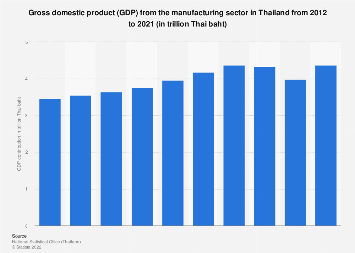 GDP from manufacturing in Thailand 2009-2018