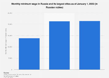 Monthly minimum wage in Russia and its major cities in 2020