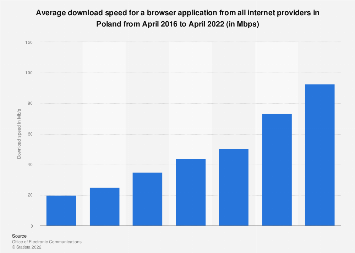 Internet download speed for a browser application in Poland 2016-2019