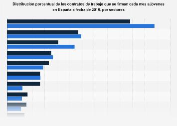 Porcentaje de los contratos que se firman cada mes a jóvenes por sectores España 2019