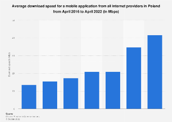 Internet download speed for a mobile application in Poland 2016-2019