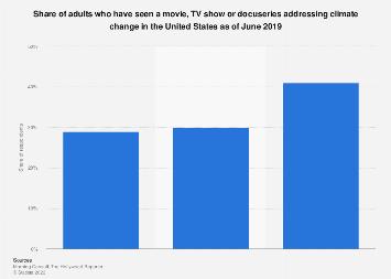 Viewership of media addressing climate change U.S. 2019