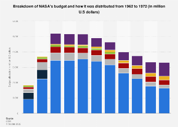 NASA's budget allocation 1962-1972, by category