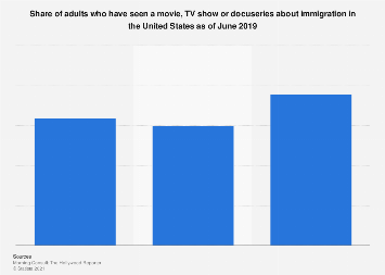 Viewership of media addressing the topic of immigration in the U.S. 2019