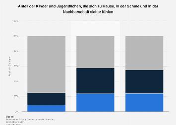 Umfrage zum Sicherheitsgefühl zu Hause, in der Schule und Nachbarschaft 2018