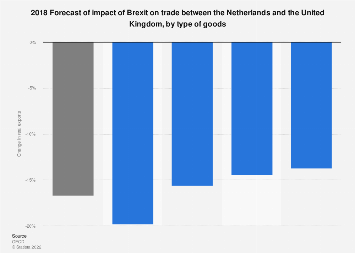 Influence of Brexit on trade between the Netherlands and the United Kingdom 2018