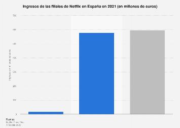 Ingresos de las filiales españoles de Netflix 2018