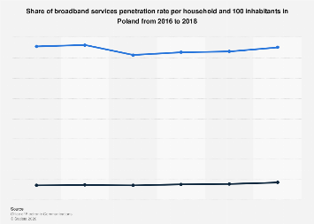Broadband services penetration rate in Poland 2016-2018, by inhabitant and household