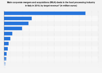 Italy: main corporate M&A deals in food industry 2018
