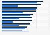 Länder nach ihrer durchschnittlichen Rendite auf Auslandsinvestitionen bis 2017
