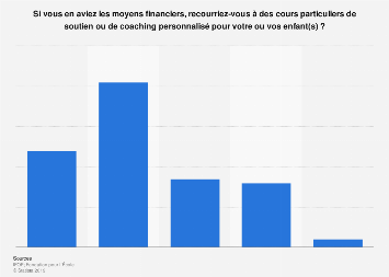 Propension des parents français à recourir au soutien scolaire pour leur enfant 2018