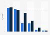 Usage of news platforms in Greenland 2017-2018
