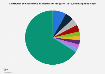 Argentina: mobile traffic 2018, by smartphone model