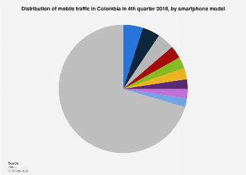Colombia: mobile traffic 2018, by smartphone model