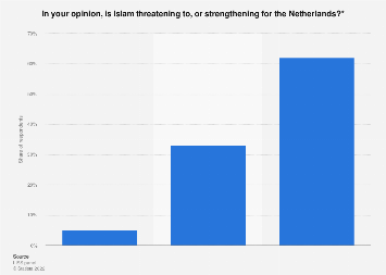 Opinions on the impact of Islam in the Netherlands 2018