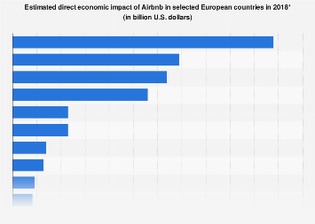 Airbnb: direct economic impact in Europe 2018, by country