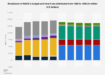 NASA's budget allocation 1990-1999, by category