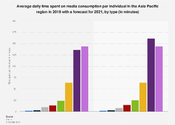 Daily time spent on media consumption in APAC 2018-2021, by type